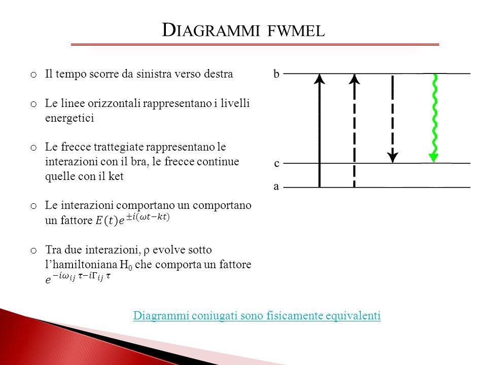 D IAGRAMMI FWMEL Diagrammi coniugati sono fisicamente equivalenti
