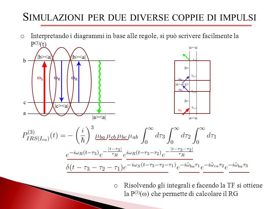 o Interpretando i diagrammi in base alle regole, si può scrivere facilmente la P (3) (t) S IMULAZIONI PER DUE DIVERSE COPPIE DI IMPULSI o Risolvendo g