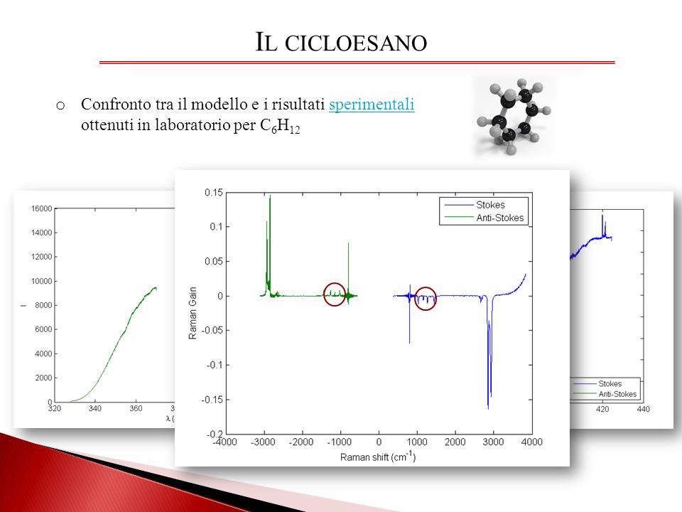 I L CICLOESANO o Confronto tra il modello e i risultati sperimentali ottenuti in laboratorio per C 6 H 12sperimentali