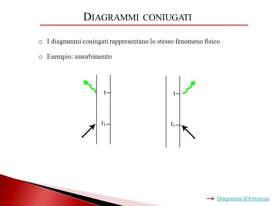 D IAGRAMMI CONIUGATI o I diagrammi coniugati rappresentano lo stesso fenomeno fisico o Esempio: assorbimento Diagrammi di Feynman