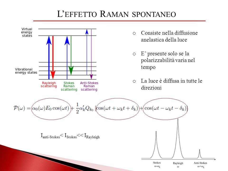 L EFFETTO R AMAN SPONTANEO o Consiste nella diffusione anelastica della luce o E presente solo se la polarizzabilità varia nel tempo o La luce è diffu