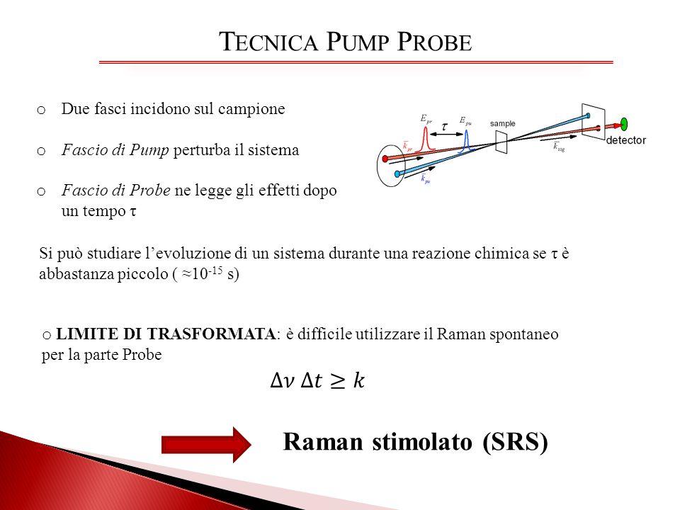 T ECNICA P UMP P ROBE o Due fasci incidono sul campione o Fascio di Pump perturba il sistema o Fascio di Probe ne legge gli effetti dopo un tempo τ Si