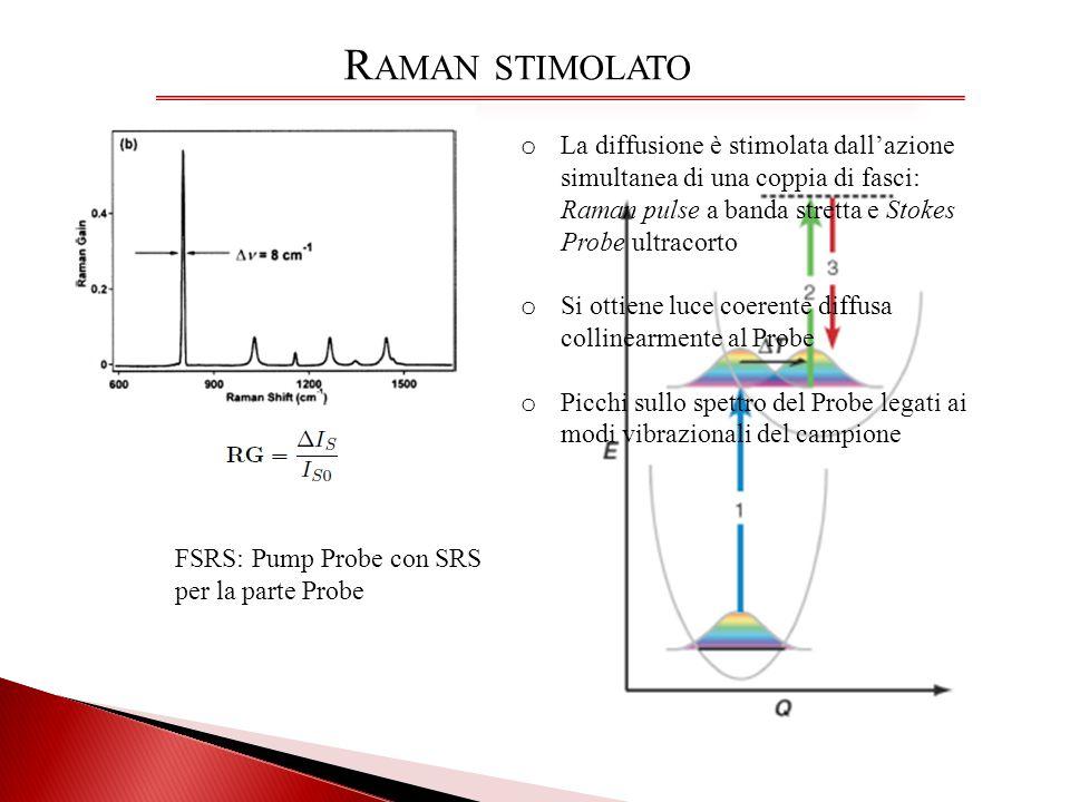 R AMAN STIMOLATO o La diffusione è stimolata dallazione simultanea di una coppia di fasci: Raman pulse a banda stretta e Stokes Probe ultracorto o Si