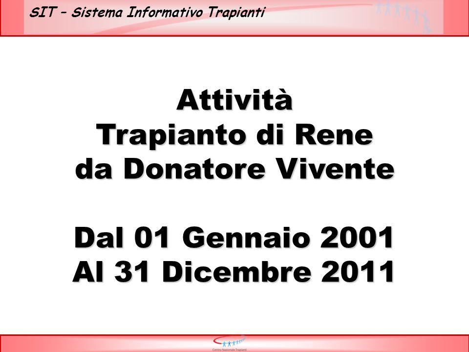 SIT – Sistema Informativo Trapianti Attività Trapianto di Rene da Donatore Vivente Dal 01 Gennaio 2001 Al 31 Dicembre 2011