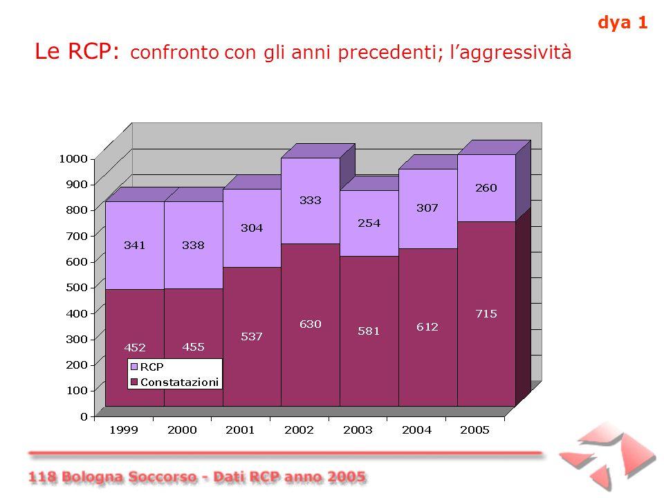 Le RCP: confronto con gli anni precedenti; laggressività dya 1