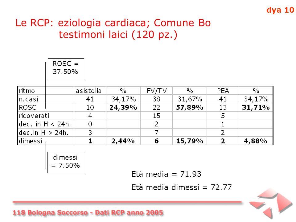 Le RCP: eziologia cardiaca; Comune Bo testimoni laici (120 pz.) ROSC = 37.50% dimessi = 7.50% Età media = 71.93 Età media dimessi = 72.77 dya 10