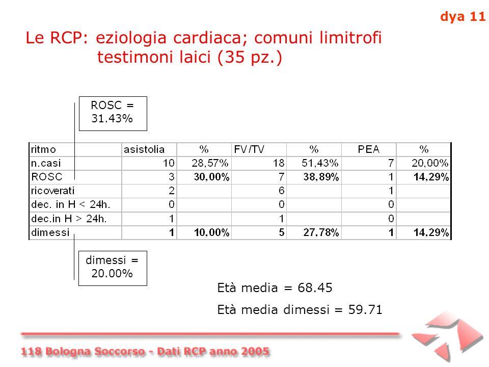 Le RCP: eziologia cardiaca; comuni limitrofi testimoni laici (35 pz.) ROSC = 31.43% dimessi = 20.00% Età media = 68.45 Età media dimessi = 59.71 dya 11