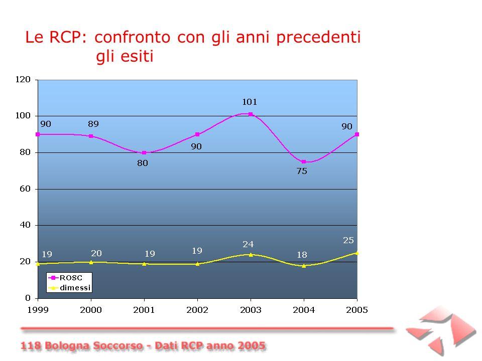 Le RCP: confronto con gli anni precedenti gli esiti