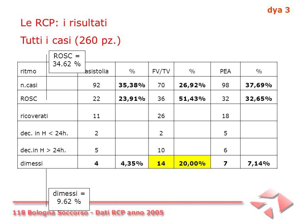 Le RCP: i risultati Tutti i casi (260 pz.) ritmoasistolia%FV/TV%PEA% n.casi9235,38%7026,92%9837,69% ROSC2223,91%3651,43%3232,65% ricoverati112618 dec.