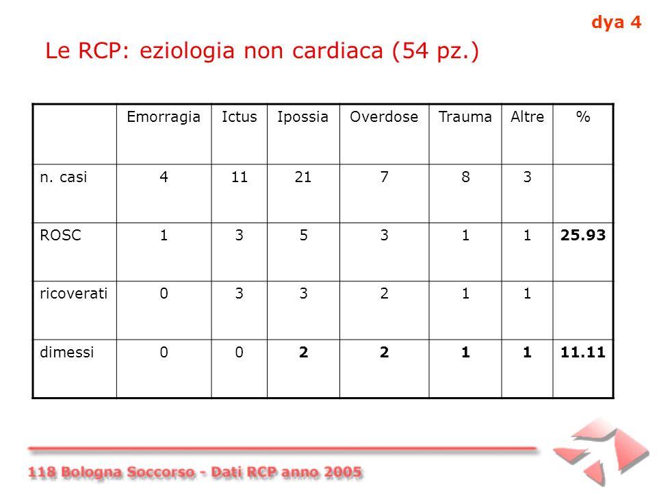 Le RCP: eziologia non cardiaca (54 pz.) EmorragiaIctusIpossiaOverdoseTraumaAltre% n.