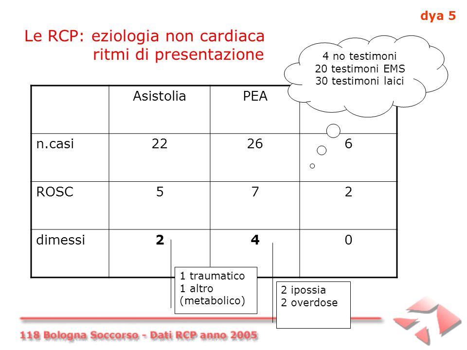 Le RCP: eziologia non cardiaca ritmi di presentazione AsistoliaPEAFV/TV n.casi22266 ROSC572 dimessi240 1 traumatico 1 altro (metabolico) 2 ipossia 2 overdose 4 no testimoni 20 testimoni EMS 30 testimoni laici dya 5