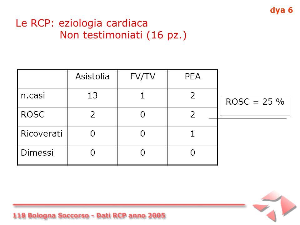 Le RCP: eziologia cardiaca Non testimoniati (16 pz.) AsistoliaFV/TVPEA n.casi1312 ROSC202 Ricoverati001 Dimessi000 ROSC = 25 % dya 6