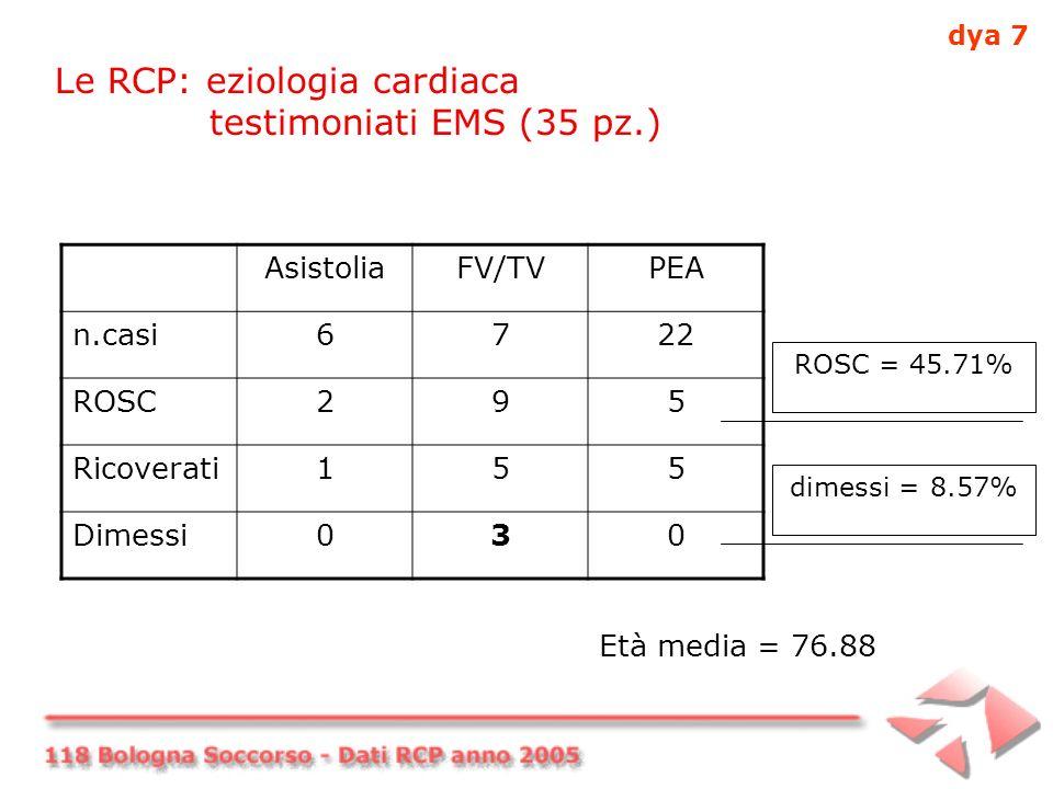 Le RCP: eziologia cardiaca testimoniati EMS (35 pz.) AsistoliaFV/TVPEA n.casi6722 ROSC295 Ricoverati155 Dimessi030 ROSC = 45.71% dimessi = 8.57% Età media = 76.88 dya 7