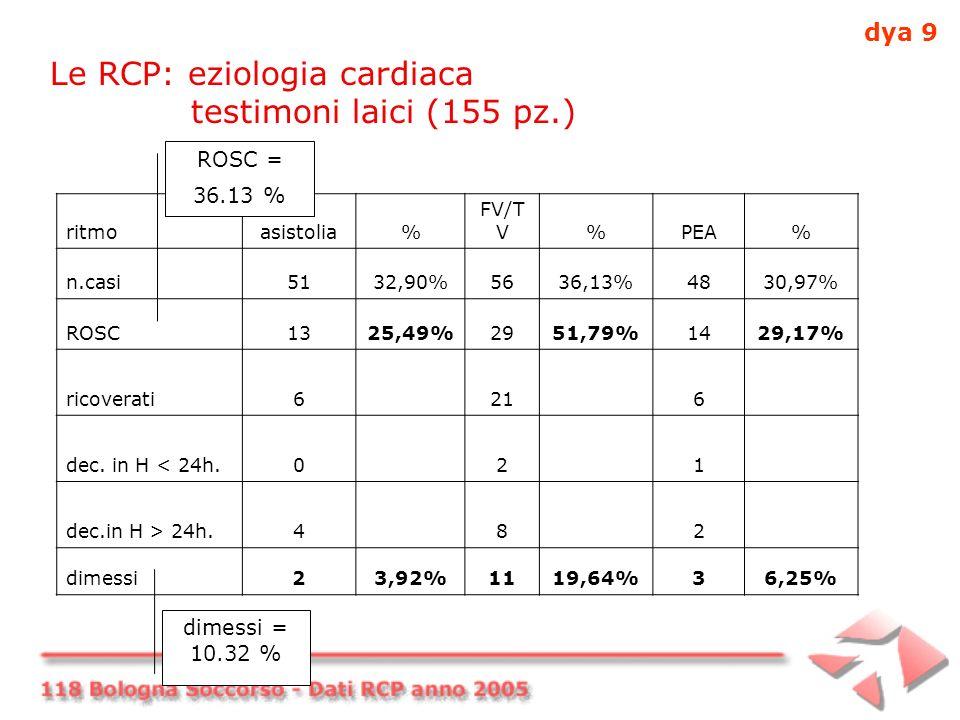 Le RCP: eziologia cardiaca testimoni laici (155 pz.) ritmoasistolia% FV/T V%PEA% n.casi5132,90%5636,13%4830,97% ROSC1325,49%2951,79%1429,17% ricoverati6216 dec.