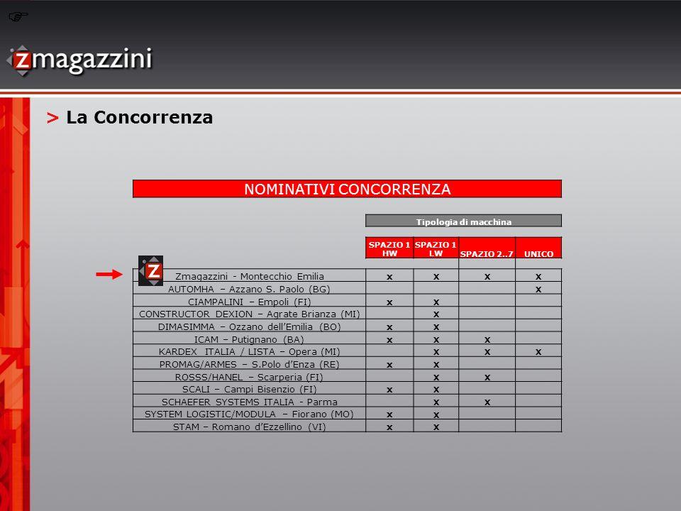 > La Concorrenza NOMINATIVI CONCORRENZA Tipologia di macchina SPAZIO 1 HW SPAZIO 1 LWSPAZIO 2..7UNICO Zmagazzini - Montecchio Emiliax XXX AUTOMHA – Az