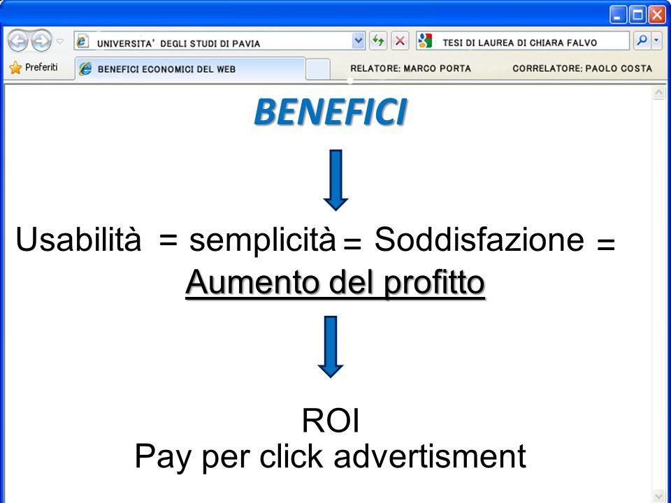 BENEFICI Usabilità ROI Pay per click advertisment semplicità Soddisfazione Aumento del profitto = = =