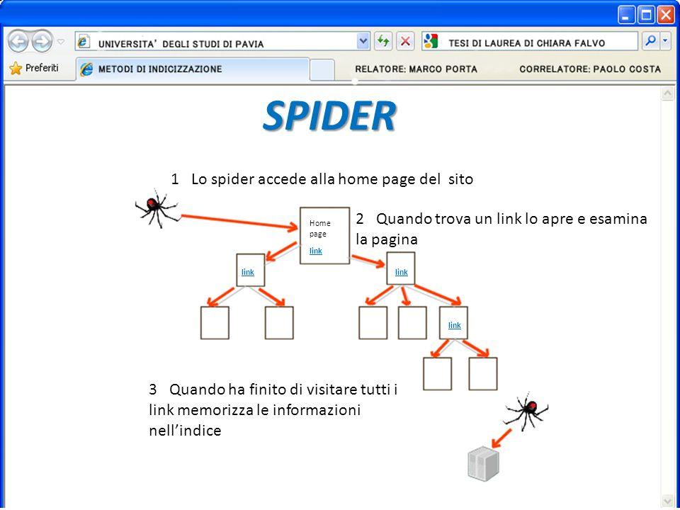 SPIDER Home page link 1 Lo spider accede alla home page del sito 2 Quando trova un link lo apre e esamina la pagina 3 Quando ha finito di visitare tutti i link memorizza le informazioni nellindice