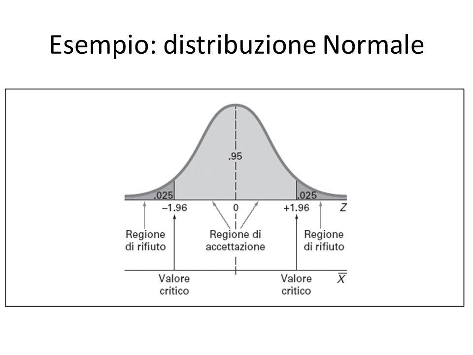 Esempio: distribuzione Normale