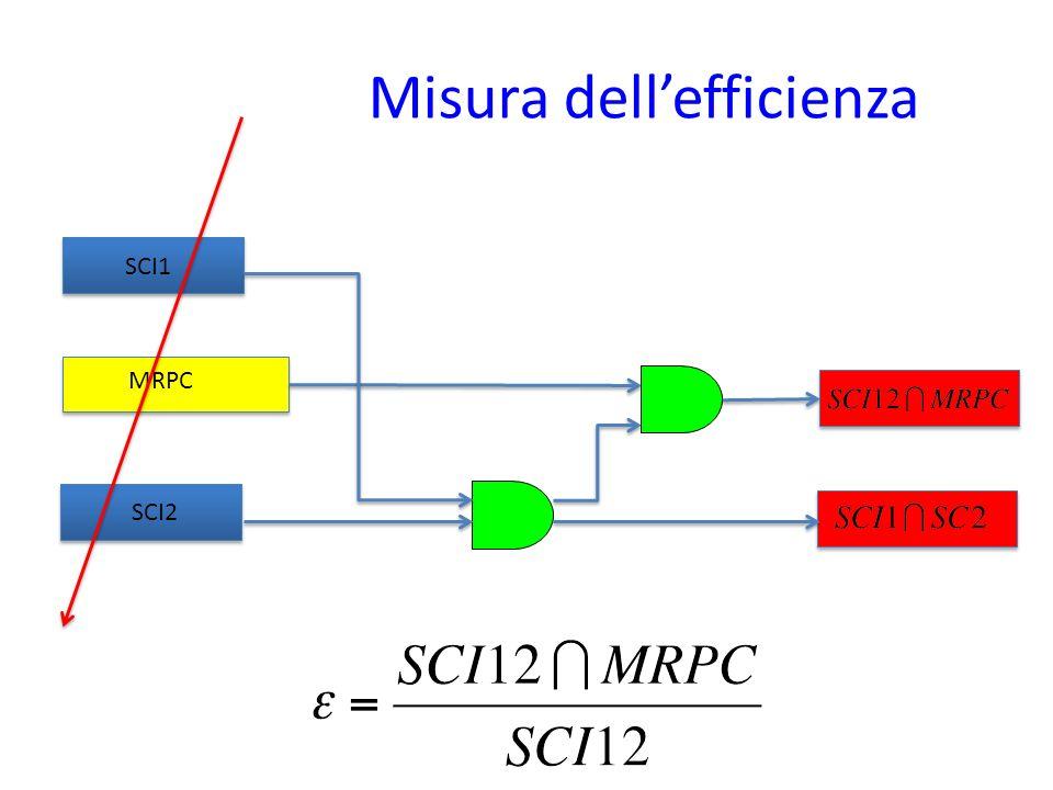 SCI1 SCI2 MRPC Misura dellefficienza