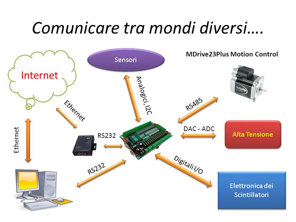 Comunicare tra mondi diversi…. Elettronica dei Scintillatori Sensori MDrive23Plus Motion Control Internet RS485 Digitali I/O Alta Tensione DAC - ADC R