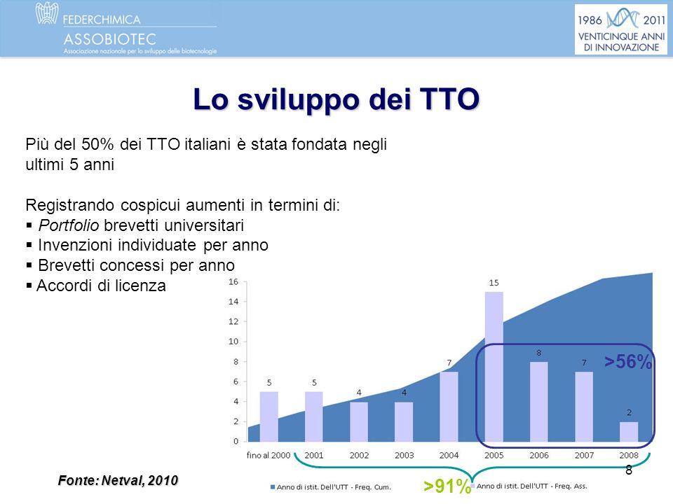 Lo sviluppo dei TTO >91% >56% Fonte: Netval, 2010 Più del 50% dei TTO italiani è stata fondata negli ultimi 5 anni Registrando cospicui aumenti in ter