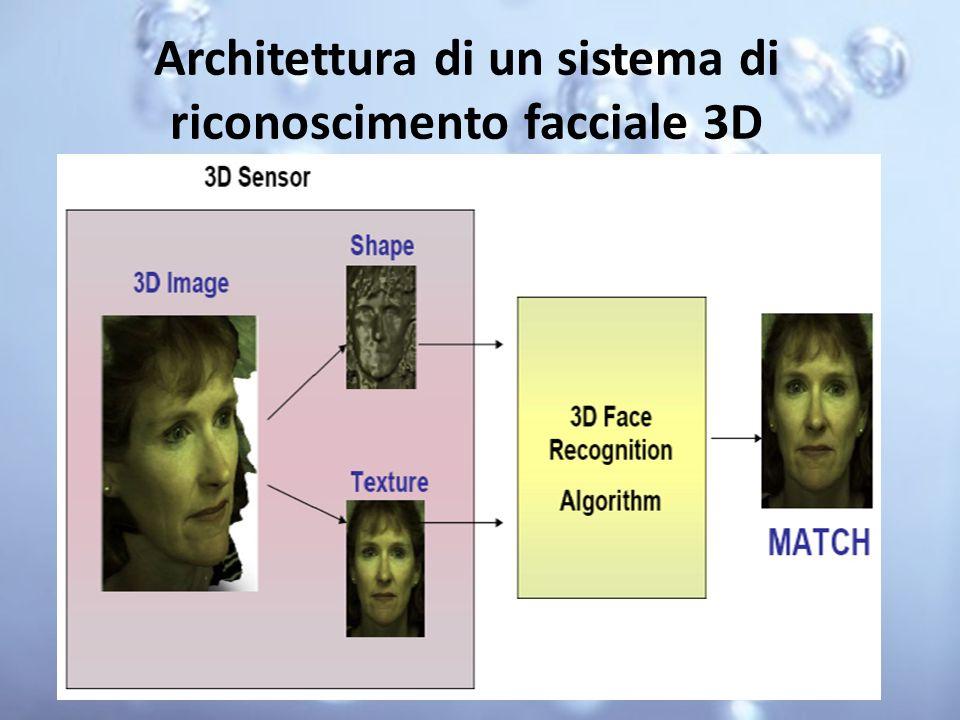 Architettura di un sistema di riconoscimento facciale 3D