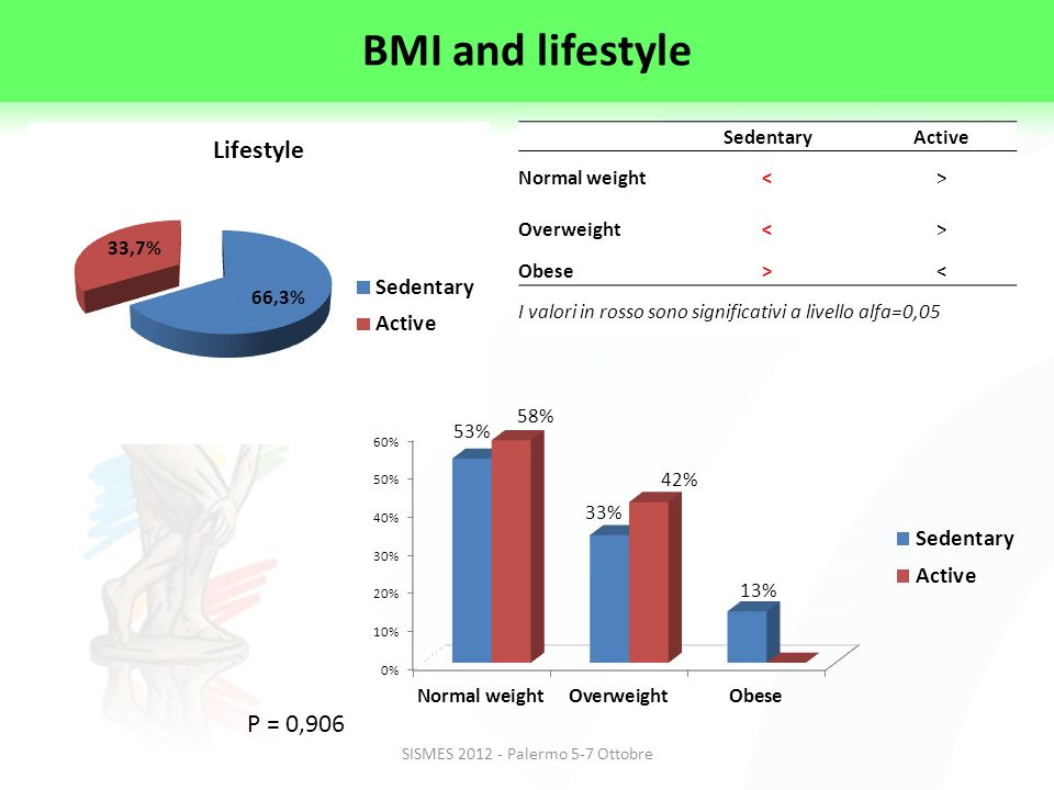 SISMES 2012 - Palermo 5-7 Ottobre P = 0,906 SedentaryActive Normal weight<> Overweight<> Obese>< I valori in rosso sono significativi a livello alfa=0,05