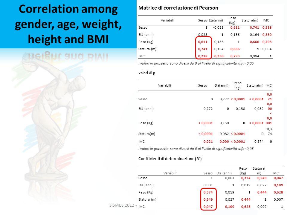 SISMES 2012 - Palermo 5-7 Ottobre Matrice di correlazione di Pearson VariabiliSessoEtà(anni) Peso (Kg) Statura(m)IMC Sesso1-0,0280,6110,7410,218 Età (