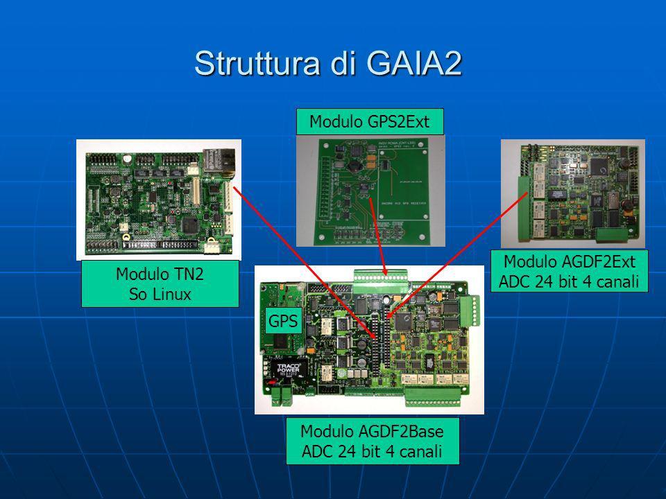 Una architettura Modulare Moduli prodotti Moduli Principali - AGDF2base - TN2 - TN2ext - AGDF2ext AT Moduli Secondari - GPS2 - GPS2ext - AGDF2ext PS Micro Moduli - CF-IDE - COM-USB Box disponibili -Box standard con pressa-cavo -Box standard con connettori -Box stagno IP68 con connettori
