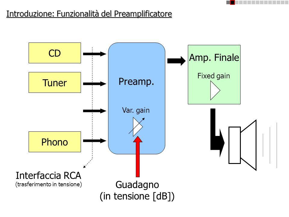 Introduzione: Funzionalità del Preamplificatore CD Tuner Phono Preamp. Amp. Finale Guadagno (in tensione [dB]) Fixed gain Interfaccia RCA (trasferimen