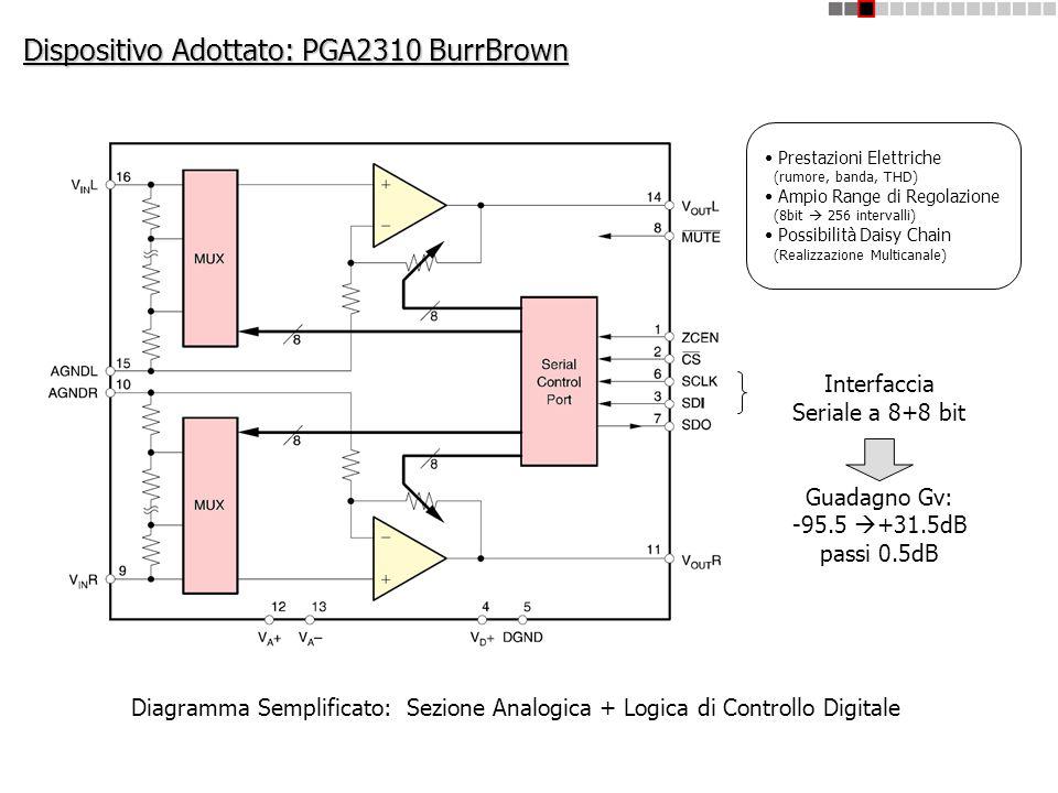 Dispositivo Adottato: PGA2310 BurrBrown Diagramma Semplificato: Sezione Analogica + Logica di Controllo Digitale Interfaccia Seriale a 8+8 bit Guadagn