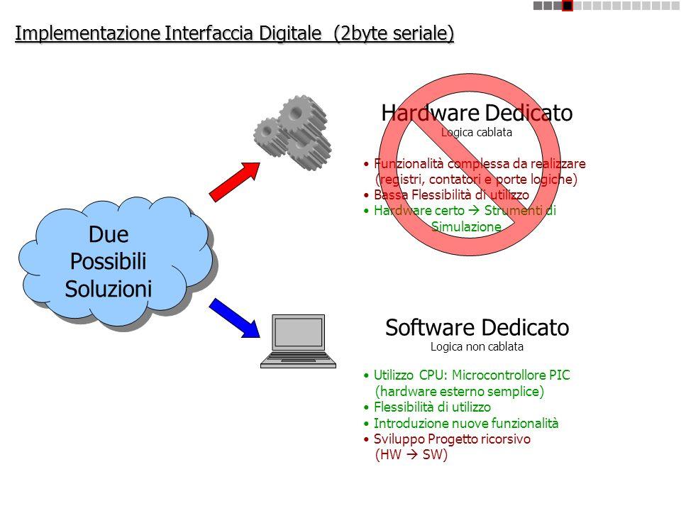 Implementazione Interfaccia Digitale (2byte seriale) Due Possibili Soluzioni Due Possibili Soluzioni Hardware Dedicato Logica cablata Funzionalità com