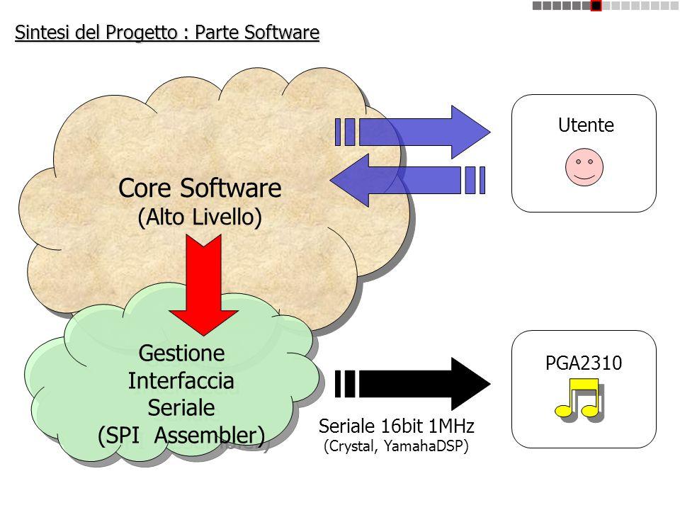 Sintesi del Progetto : Parte Software Core Software (Alto Livello) Core Software (Alto Livello) Gestione Interfaccia Seriale (SPI Assembler) Gestione