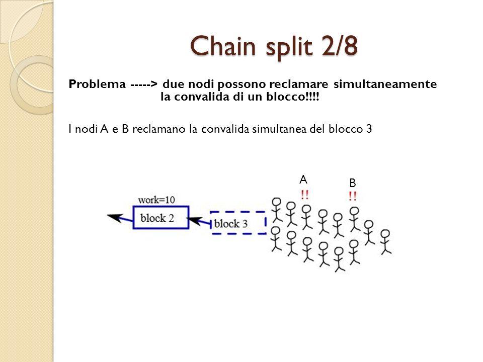 Chain split 2/8 Problema -----> due nodi possono reclamare simultaneamente la convalida di un blocco!!!! I nodi A e B reclamano la convalida simultane