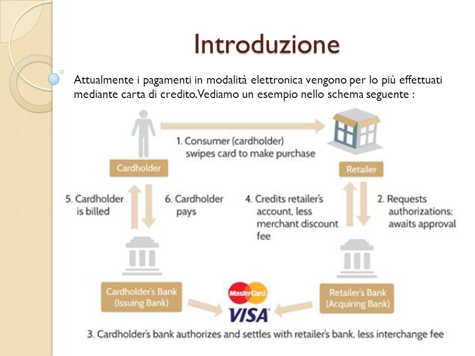 Introduzione Attualmente i pagamenti in modalità elettronica vengono per lo più effettuati mediante carta di credito. Vediamo un esempio nello schema