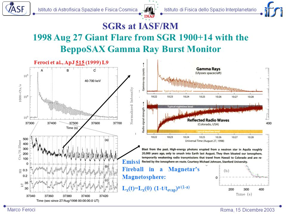 Istituto di Astrofisica Spaziale e Fisica CosmicaIstituto di Fisica dello Spazio Interplanetario Roma, 15 Dicembre 2003 Marco Feroci SGRs at IASF/RM 1998 Aug 27 Giant Flare from SGR 1900+14 with the BeppoSAX Gamma Ray Burst Monitor Feroci et al., ApJ 515 (1999) L9 Feroci et al., ApJ 549 (2001) 1021 Emission from a Trapped Fireball in a Magnetars Magnetosphere: L x (t)=L x (0) (1-t/t evap ) a/(1-a)