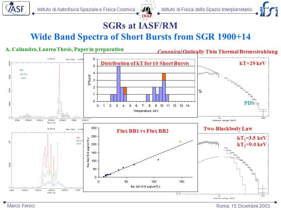 Istituto di Astrofisica Spaziale e Fisica CosmicaIstituto di Fisica dello Spazio Interplanetario Roma, 15 Dicembre 2003 Marco Feroci kT ~ 29 keV SGRs at IASF/RM Wide Band Spectra of Short Bursts from SGR 1900+14 Canonical Optically Thin Thermal Bremsstrahlung kT=29 keV MECS PDS N H =(4 5) ·10 22 atom/cm 2 kT 1 ~ 9.0 keV kT 2 ~ 3.1 keV ~ 0.92 Two-Blackbody Law kT 1 =3.5 keV kT 2 =9.0 keV A.