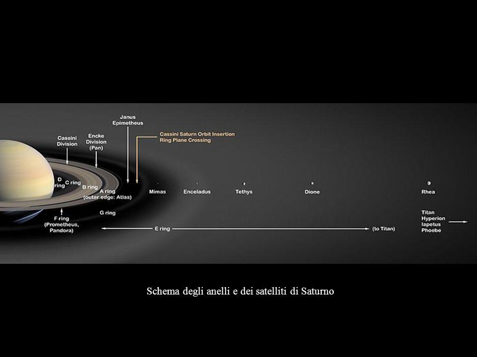 Schema degli anelli e dei satelliti di Saturno