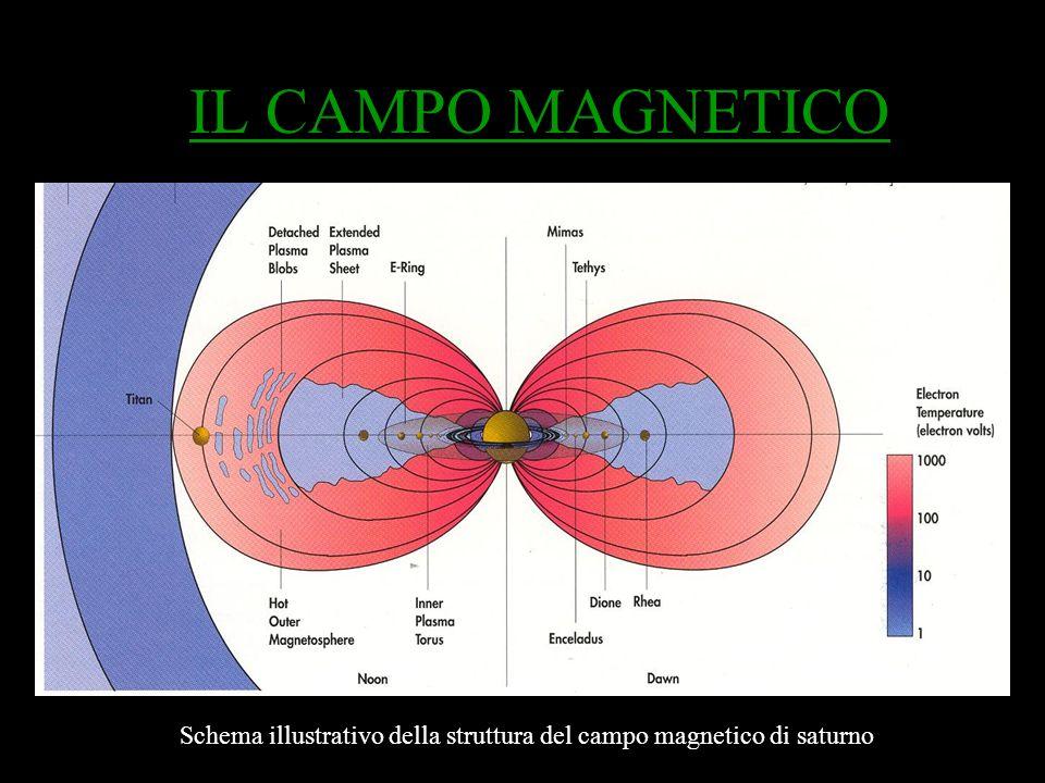 IL CAMPO MAGNETICO Schema illustrativo della struttura del campo magnetico di saturno