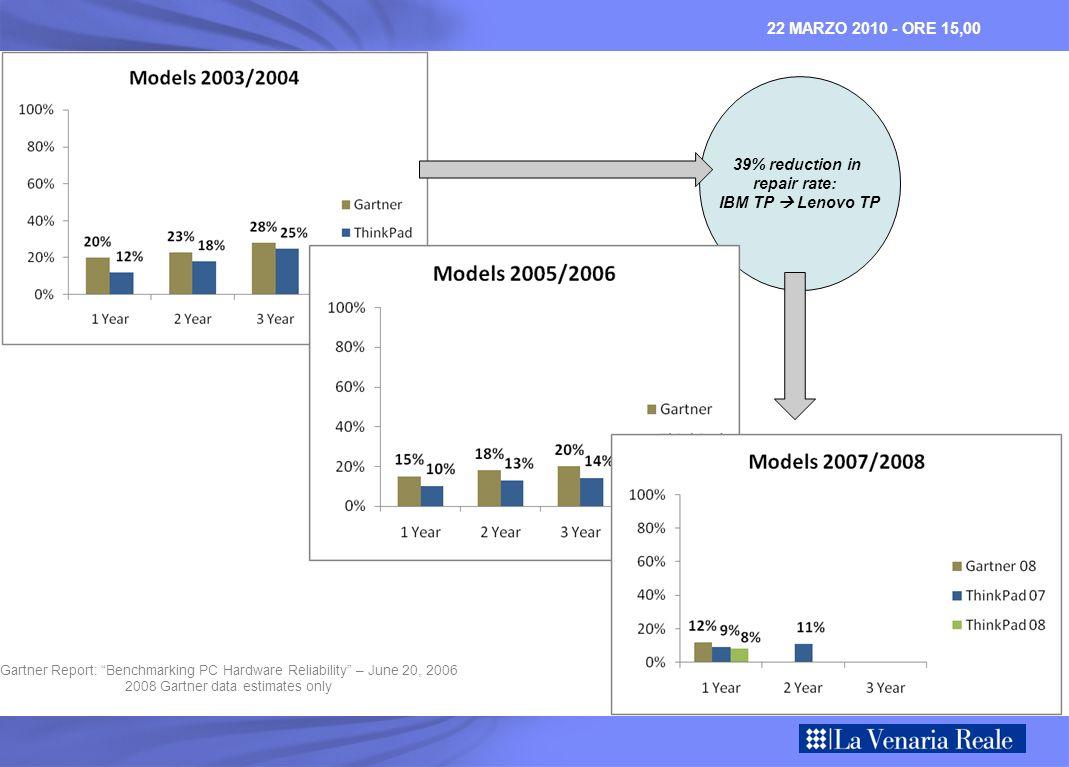 22 MARZO 2010 - ORE 15,00 39% reduction in repair rate: IBM TP Lenovo TP Gartner Report: Benchmarking PC Hardware Reliability – June 20, 2006 2008 Gar