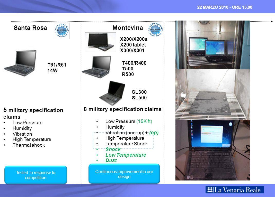 22 MARZO 2010 - ORE 15,00 39% reduction in repair rate: IBM TP Lenovo TP Gartner Report: Benchmarking PC Hardware Reliability – June 20, 2006 2008 Gartner data estimates only