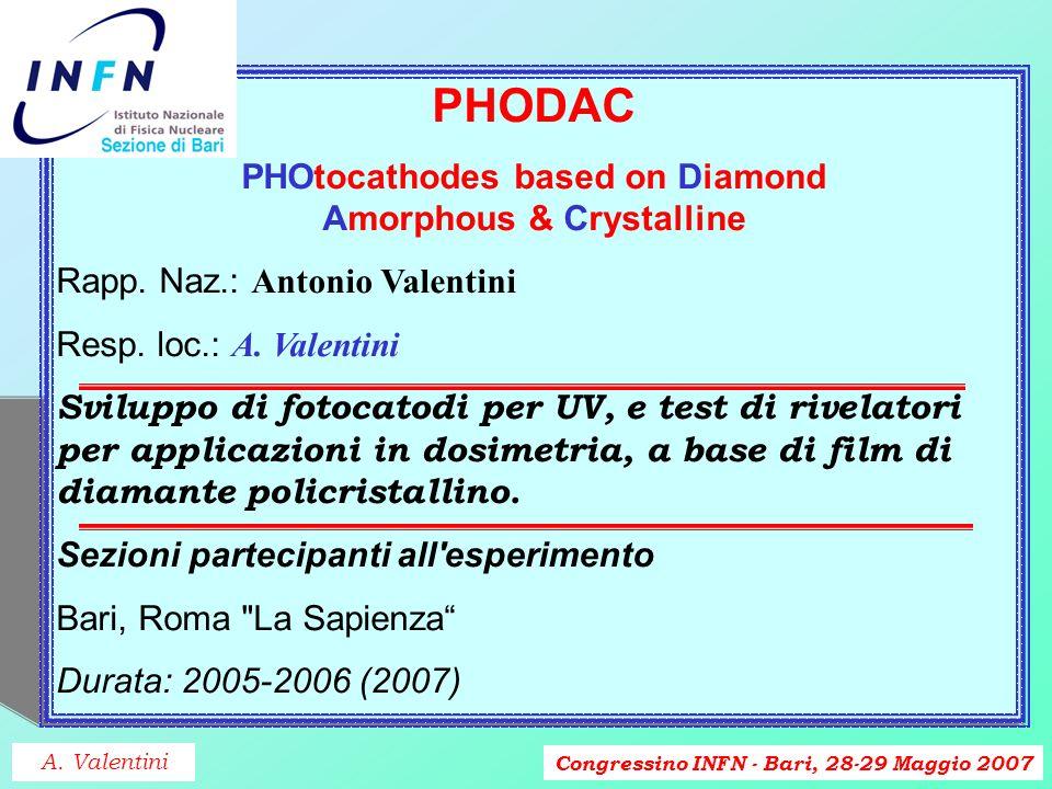 Congressino INFN - Bari, 28-29 Maggio 2007 NORAD Neutron-Optimized Revalation by Artificial Diamond Rapp.