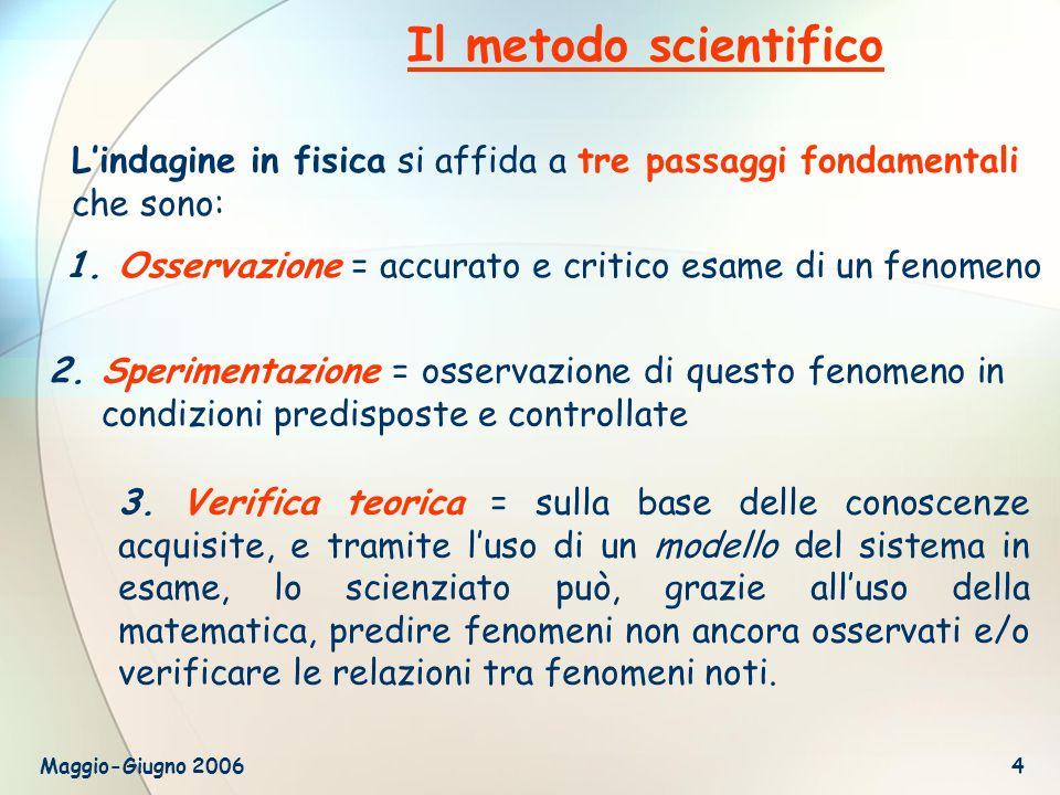 Maggio-Giugno 20064 1.Osservazione = accurato e critico esame di un fenomeno 3. Verifica teorica = sulla base delle conoscenze acquisite, e tramite lu