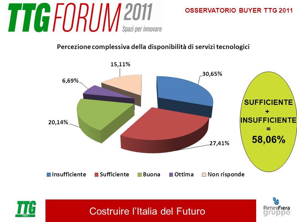Costruire lItalia del Futuro OSSERVATORIO BUYER TTG 2011 SUFFICIENTE + INSUFFICIENTE = 58,06%