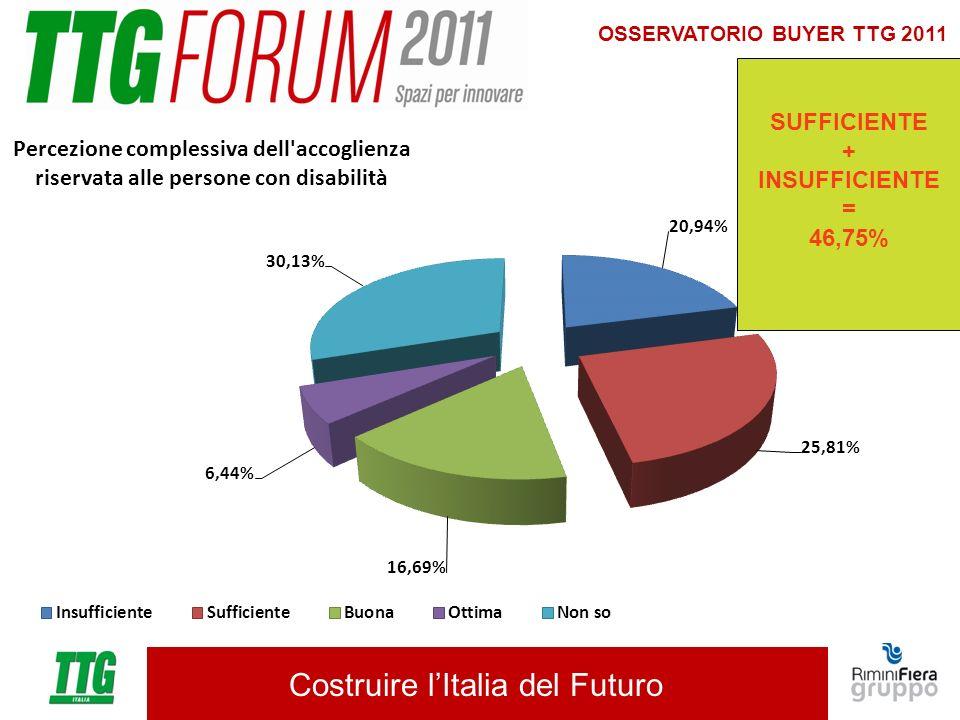 Costruire lItalia del Futuro OSSERVATORIO BUYER TTG 2011 SUFFICIENTE + INSUFFICIENTE = 46,75%