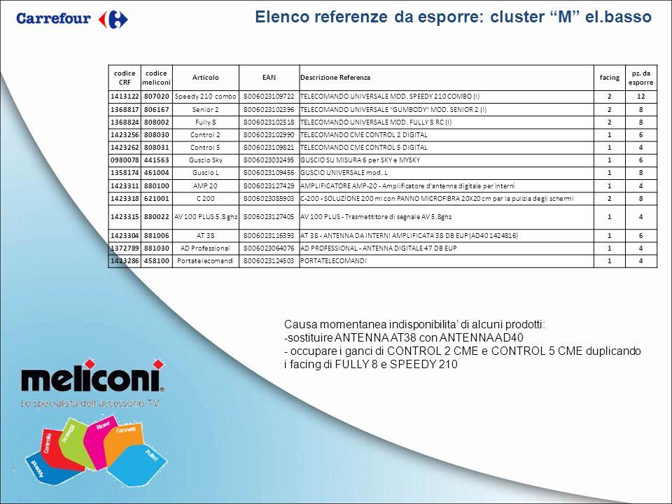 Elenco referenze da esporre: cluster M el.basso Causa momentanea indisponibilita di alcuni prodotti: -sostituire ANTENNA AT38 con ANTENNA AD40 - occup