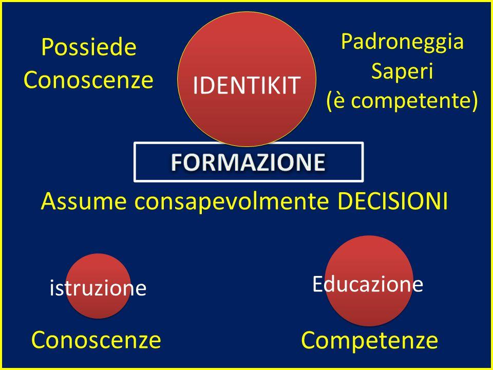 Educazione istruzione IDENTIKIT Competenze Conoscenze Padroneggia Saperi (è competente) Possiede Conoscenze Assume consapevolmente DECISIONI