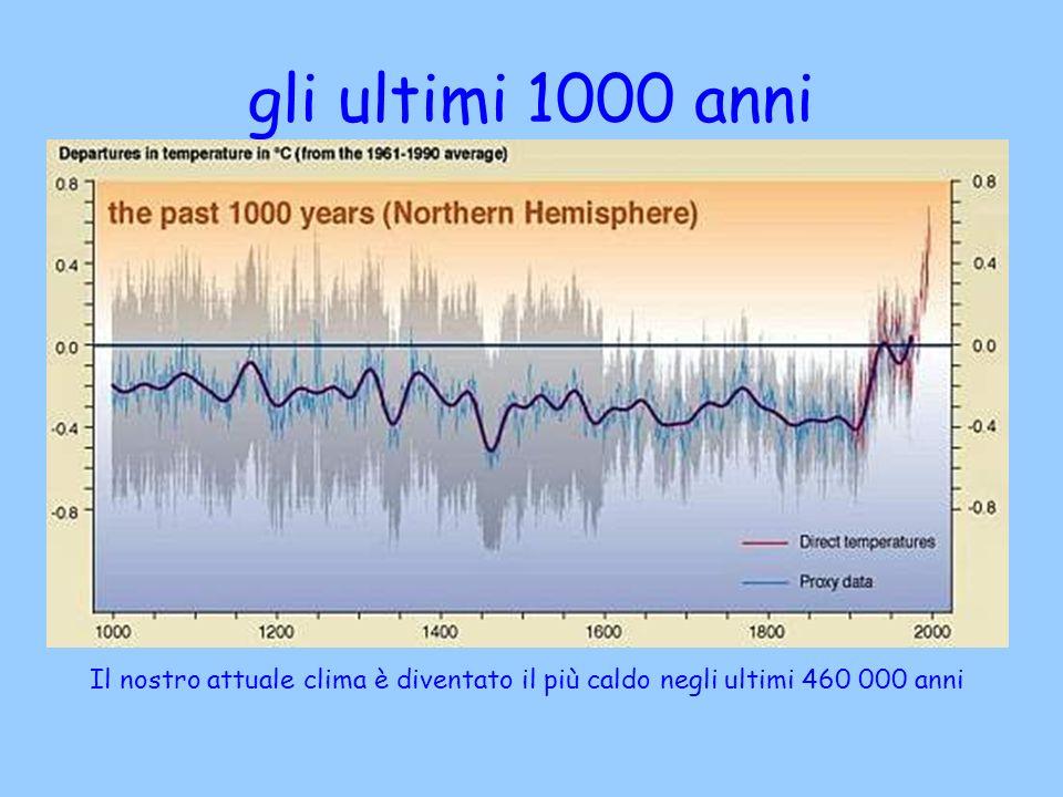 gli ultimi 1000 anni Il nostro attuale clima è diventato il più caldo negli ultimi 460 000 anni