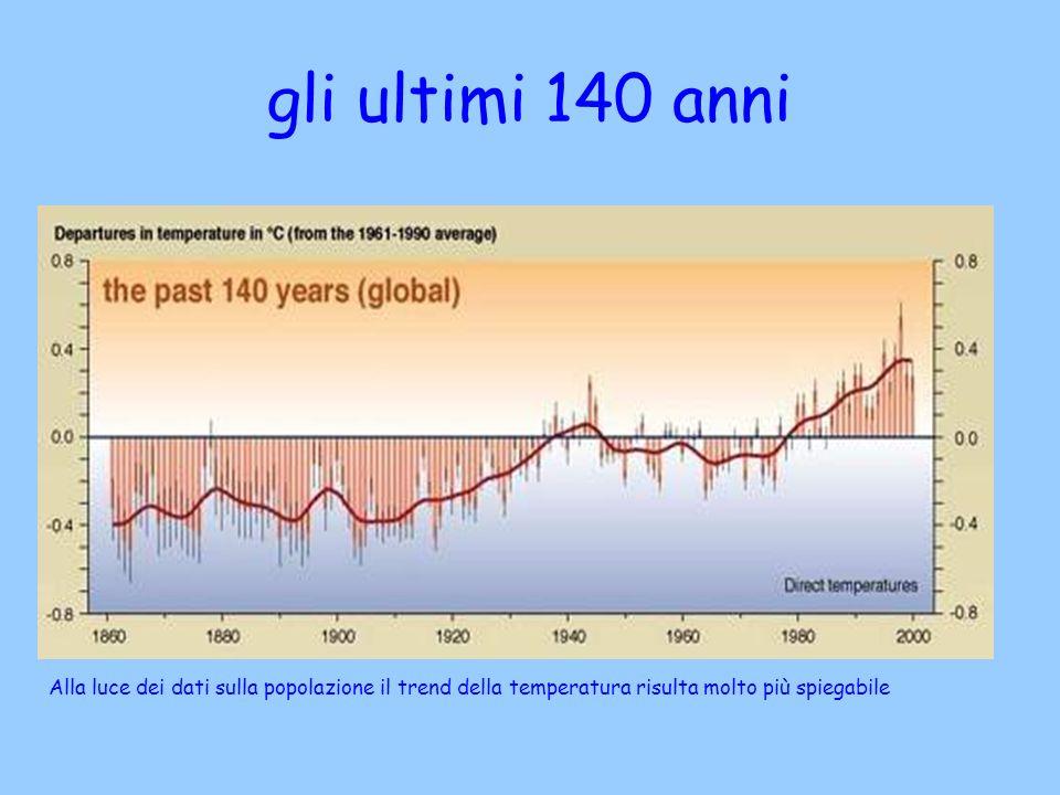 gli ultimi 140 anni Alla luce dei dati sulla popolazione il trend della temperatura risulta molto più spiegabile