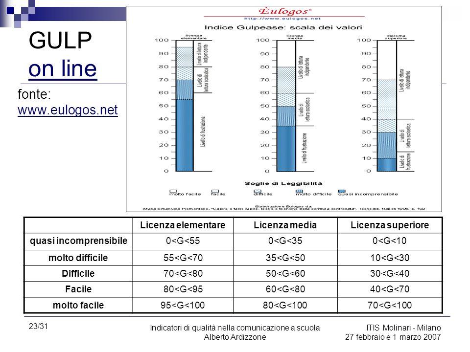 23/31 Indicatori di qualità nella comunicazione a scuola Alberto Ardizzone ITIS Molinari - Milano 27 febbraio e 1 marzo 2007 GULP on line on line Lice
